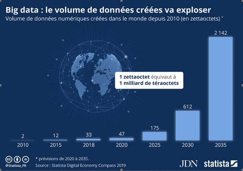 Big data : le volume de données créées va exploser - source Statistas/JDN